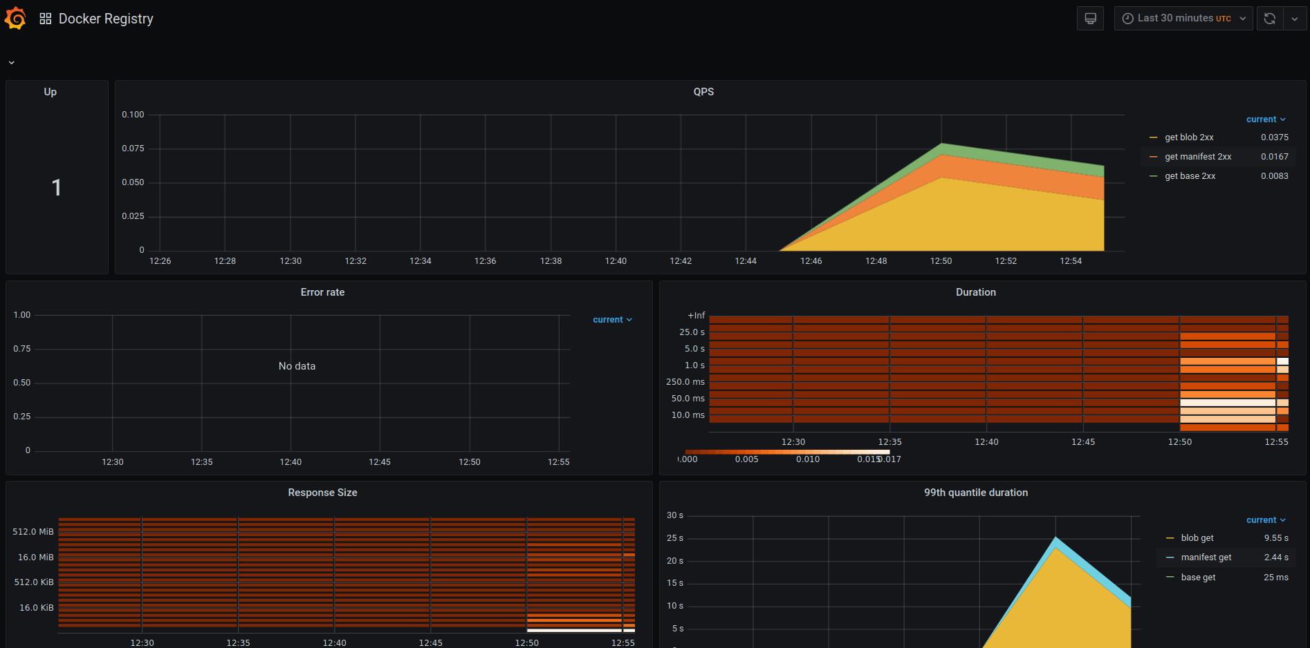 Docker registry Grafana dashboard using Prometheus metrics
